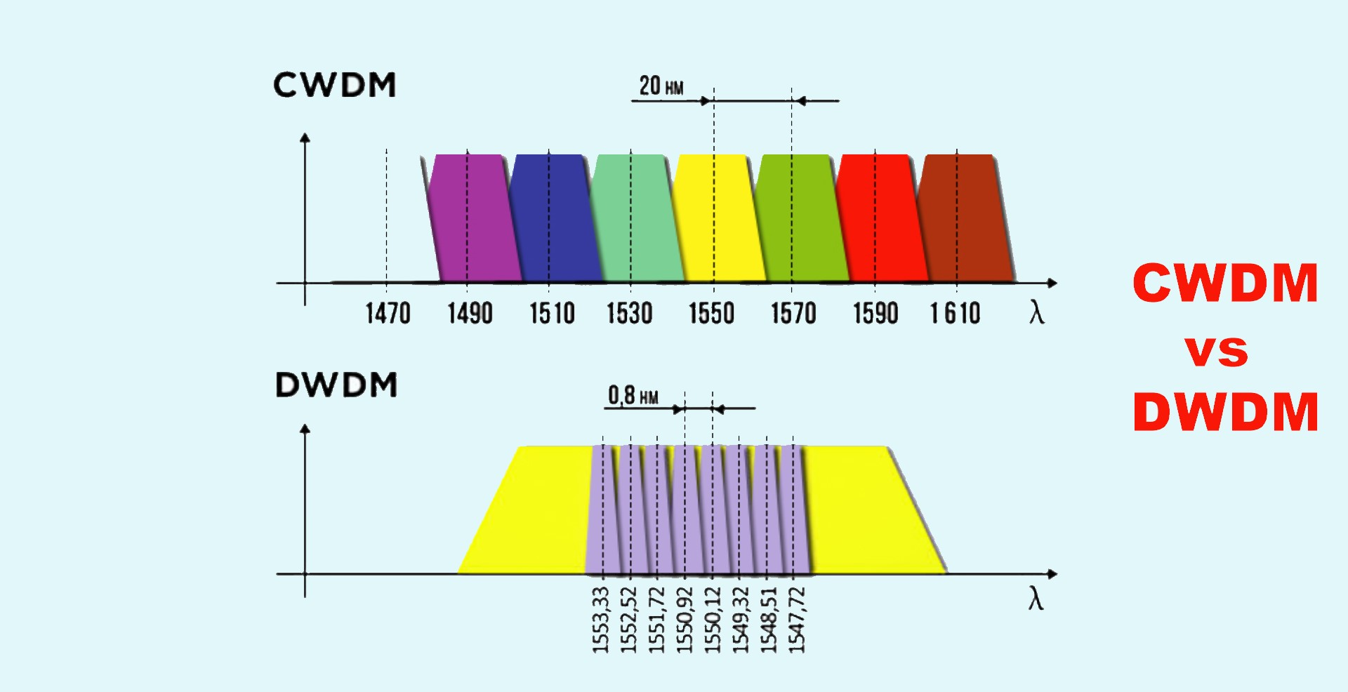 CWDM and DWDM Networks – Which is best for you?