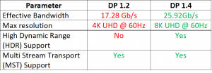 DisplayPort 1.2 vs 1.4