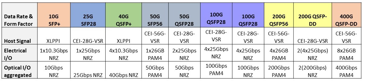 Data format table