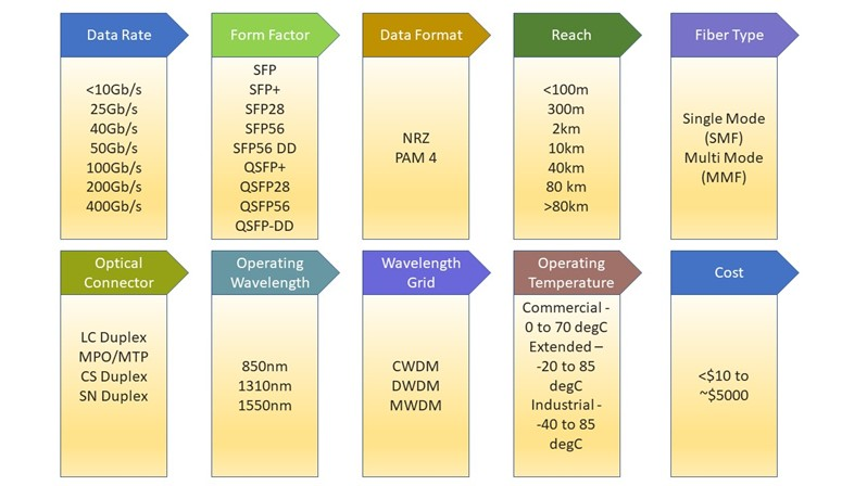Form factor and data rate